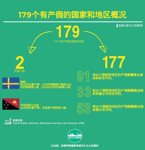 产假陪产假和育儿假189个国家和地区的比较育儿产假陪产假