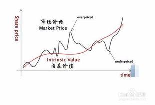 怎么进行股票投资分析