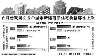 国家统计局今天发布的70个大中城市房价统计数据显示:6月份,70个大中城市房价同比下降城市个数继续有所增加,但环比上涨的城市个数也增加较多.