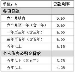 个人贷款利息(个人住房贷款利率)