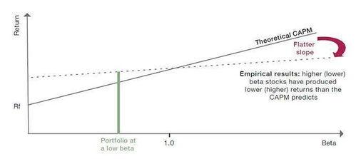 如何建立自己的股票投资组合?