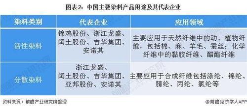 作为染料龙头,为什么浙江龙盛整个2020年都没涨?