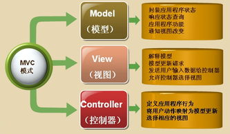 MVC模式的含义