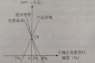 装配式工程师历年真题