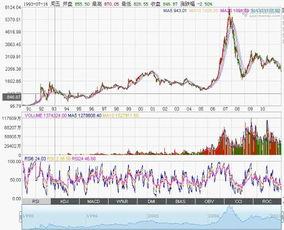股票怎么分析解票