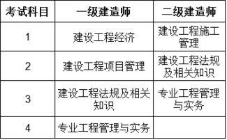 二建报考条件及科目(二建报考的条件,考试)