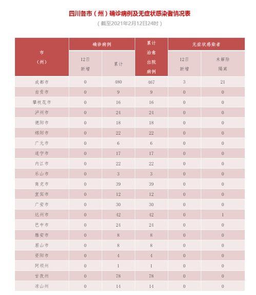 四川24日新增1例确诊病例新增1例无症状感染者