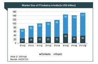 印度it产业的市场规模