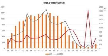 抖音用户数据分析(抖音用户分析报告2020)