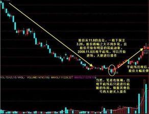 股票中的底线 中线 顶线  到底是什么线??