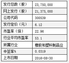 怎样才能查到今天申购中国远洋的代码是多少?