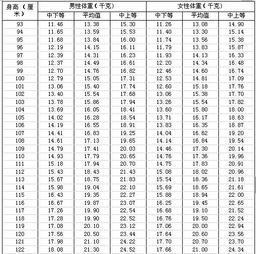 健康最重要 儿童及青少年按身高的体重自测对照表
