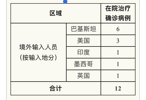 截至6月10日24时,累计报告本地确诊病例341例,治愈出院334例,死亡7例.