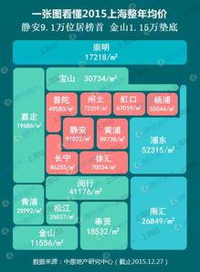 2015年2月上海房价是这样哒~
