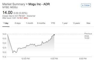 股票更名开盘当天有涨幅限制吗?