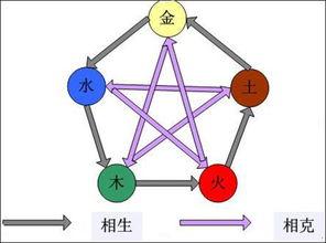 阴阳五行是中国的宇宙论说,那西方国家有什么宇宙论说(请问哪些西方