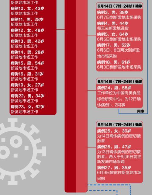 西城广外天陶红莲菜市场有人确诊据@北京西城,6月14日,广外天陶红莲菜市场有一名往来新发地市场人员被确诊为新冠肺炎病例,其住丰台区花乡.