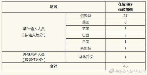 4月30日上海新增境外输入新冠肺炎确诊病例5例
