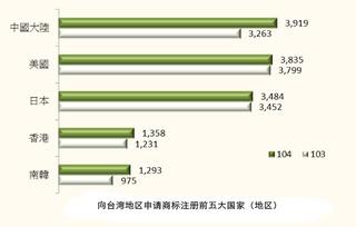 台湾晶电公司世界排名?