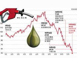 全球石油价格是涨是跌,不仅与供给和需求有关,更要看华尔街的眼色.