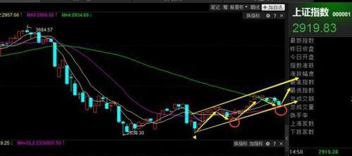 股票买涨买跌是什么意思?哪种股票可以买涨买跌? 盈利又该如何计算