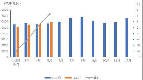 上半年全社会用电量同比增长16.2%――能源消费劲增凸显经济活力