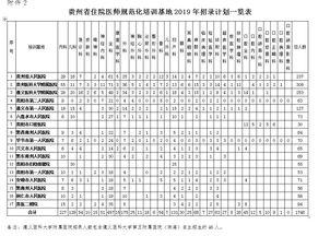 招录1746人,6月10日6月24日报名,2019年贵州省住院医师规范化培训西医临床招录1746人简章