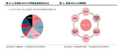 中国reits基金有哪些(什么是房地产机会基金)