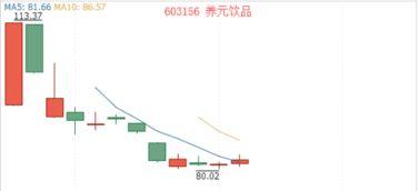 新股开板速度最快的有哪些?新股快速开板该不该买?