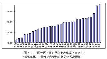 金融效率经济增长