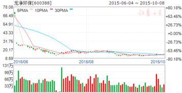 龙净环保股票历史最高价和最低价各是多少钱