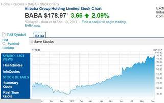阿里巴巴的股票名字是什么。或股号