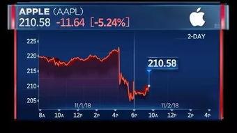 如何看待苹果股价大跌约8%?