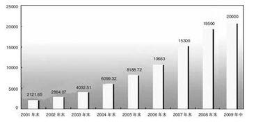 房价与外汇储备的关系