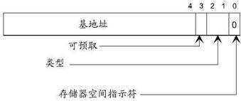 pci 学习笔记 lxsong218 ChinaUnix博客