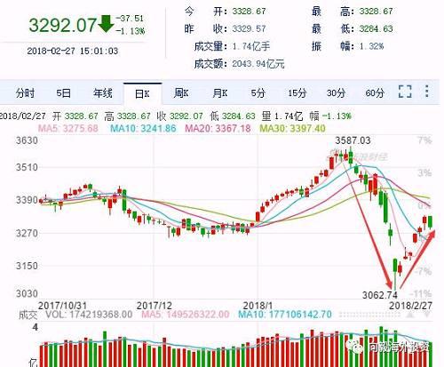 为什么美国股市下跌,我国股市也跟着下跌?