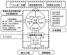 ...三五 规划编制技术大纲 的函