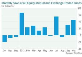 到底是投股票还是投基金呢?