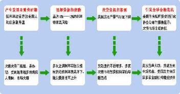 次贷(什么是主贷人和次贷人)_1582人推荐