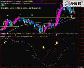 股票趋势指标有哪些