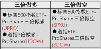 A股ETF全列表(目前有哪些可在A股做空的杠杆ETF和多空分级基金)