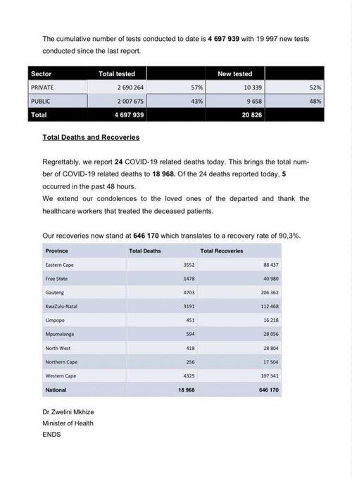 原标题:南非新增1622名新冠肺炎确诊病例累计确诊715868例10月25日,南非卫生部确认南非当天新增新冠肺炎确诊病例1622例,累计确诊达715868例.