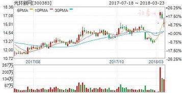 光環新網股票是主板市場股票嗎光環新?