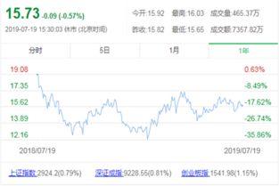 安科生物股票最高是多少?