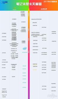 自制笔记本显卡天梯图2014.8(可供参考)