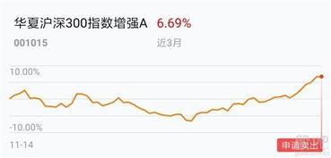华夏沪深300指数基金增强A(指数基金买哪个比较好)  股票配资平台  第1张