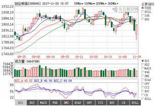 今天三大股指收绿,明天1月20日星期三,股市怎么走?