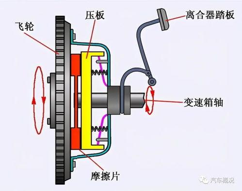 离合器的作用和使用  离合器的作用是什么