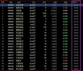 股票换手率是不是越高越好?