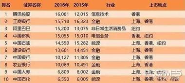 阿里巴巴公司市值(截止2010年底,中)